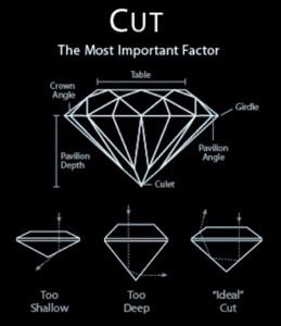 Diamanten - De 4 C's